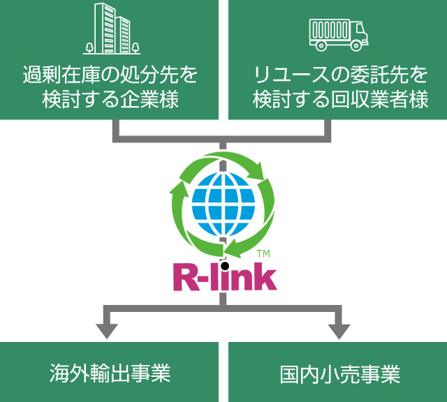 株式会社リサイクルリンク 世界が日本のリユースを待っている。