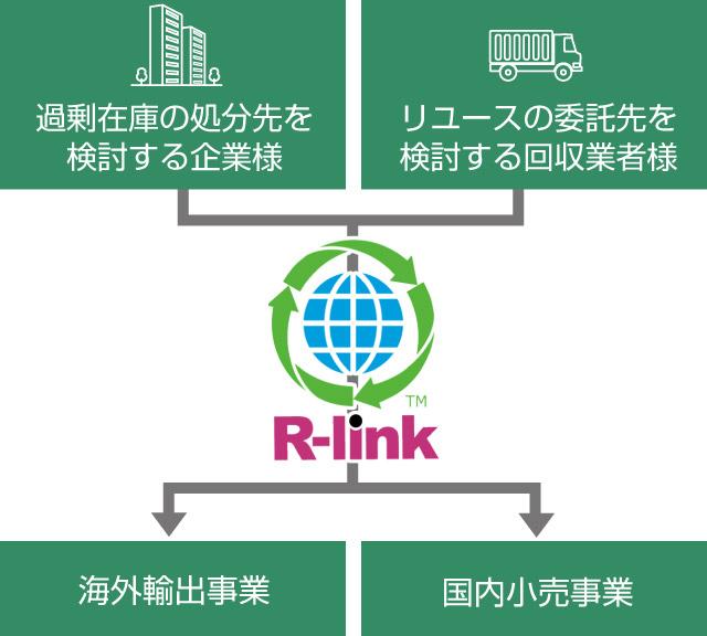 株式会社リサイクルリンクは「リユース物流」で世界をつなぎます